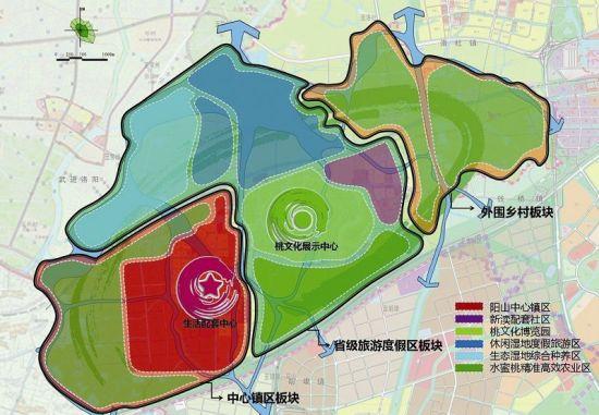 小城镇总体规划功能结构