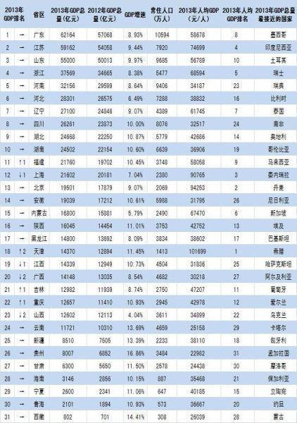 江苏省 gdp 排名_2016全国GDP排座次 江苏苦追广东七年未果,藏渝黔 最能跑